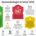 Systembolaget report 2018